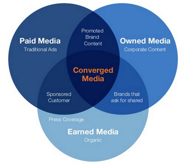 Paid Media, Owned Media and Earned Media